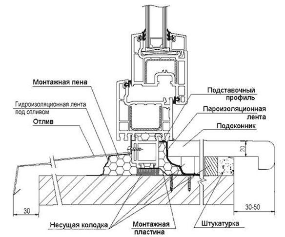 схема ПВХ окна