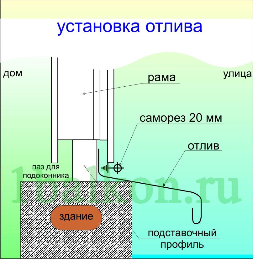 установка отлива